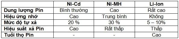 Bảng so sánh các loại pin máy bộ đàm